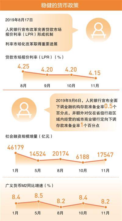 宏观政策为中国经济添动能(财经眼)