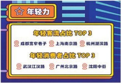 """全國11條試點步行街排名 江漢路最""""年輕"""""""