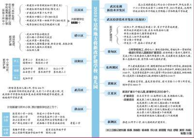 武漢市將新增入園入學學位4萬個