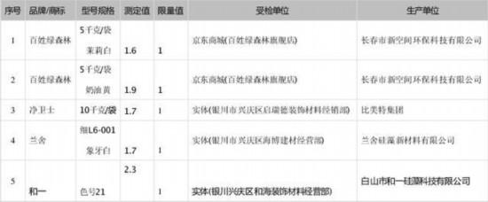 样品中挥发性有机物(VOC)超标信息 来源:中国消费者报