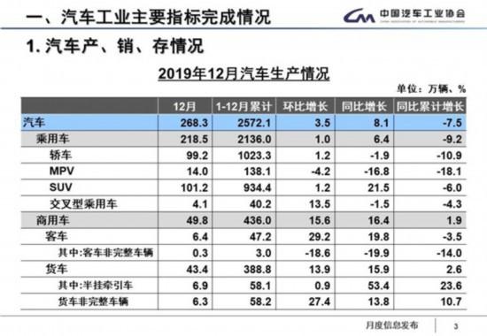 2019年汽车产销同比下降7.5%和8.2%