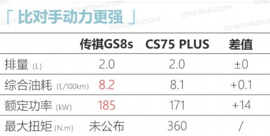 广汽传祺全新GS8运动版曝光采用直瀑式前格栅-图1