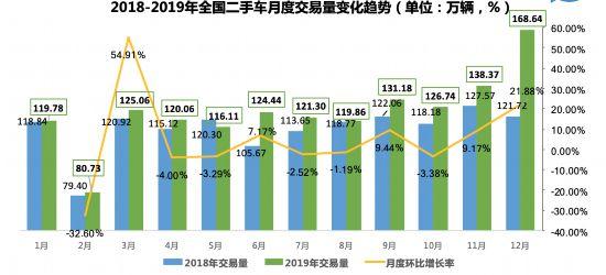 2019年二手车交易量近1500万辆 新旧车交易比达1.7:1