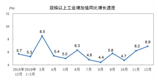 统计局:2019年12月份规模以上工业增加值增长6.9% 较11月加快0.7个百分点