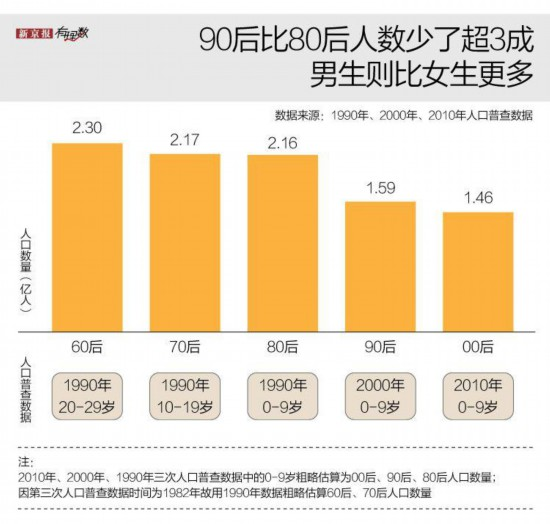 <strong>2020年第一批90后步入而立之年�@</strong>