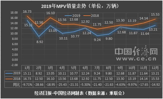 """2019年MPV市场下滑20% 高端车型或可""""破局""""?"""