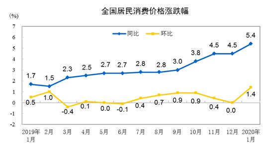 统计局:1月份CPI同比上涨5.4% 环比上涨1.4%