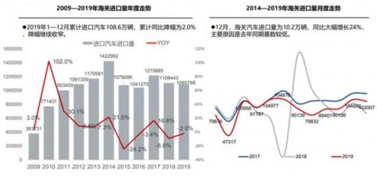 2019年进口车市场降幅继续收窄 累计进口汽车108.6万辆