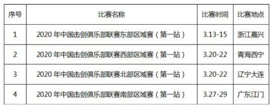 中国击剑协会取消2020年俱乐部联赛第一站区域赛