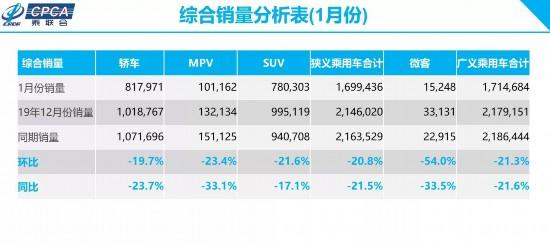 乘联会:1月乘用车综合销量同比下跌21.5%
