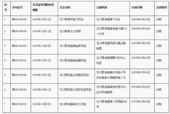 广东:龙川县市场监管局注销德月堂大药店等7家企业《药品经营许可证》