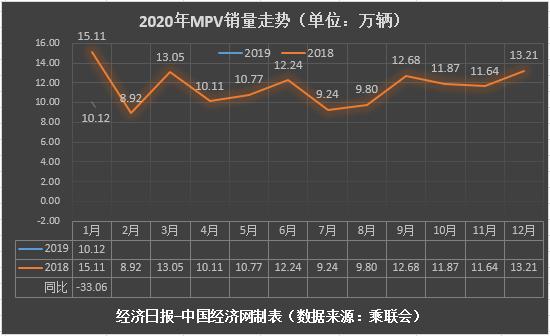 1月MPV:五菱系跌幅近四成高端车型稳中有升