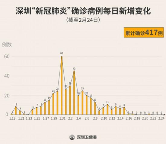 2月24日深圳市无新增确诊病例