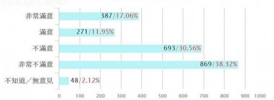 网络调查:高达68.88%台湾民众不满意蔡当局防疫成效