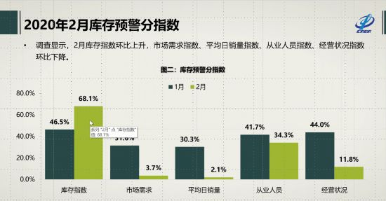 中国线上配资 流通协会:2月经销商库存预警指数超80% 创历史新高