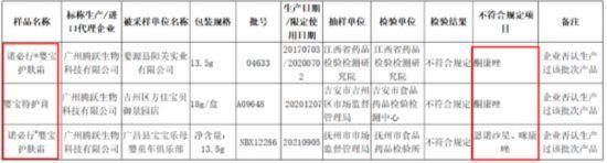 来源:江西省药品监督管理局