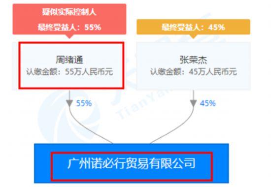 广州诺必行贸易有限公司股权穿透图(来源:天眼查)