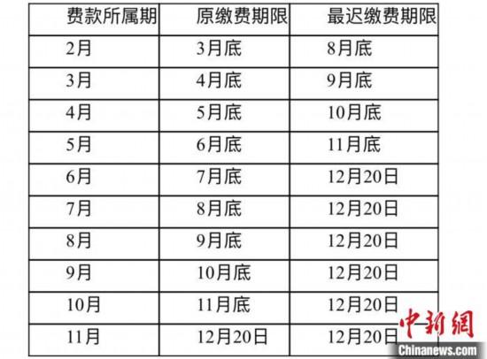 北京阶段性减免3项社保单位缴费全年或减负500多亿元