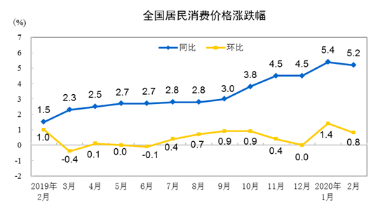 统计局:2月份CPI仍处高位 涨幅有所回落