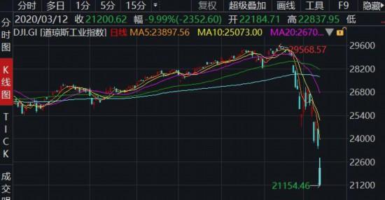 """全球金融市场暴跌 3月12日或将成为见证历史的""""全球股市熔断日"""""""