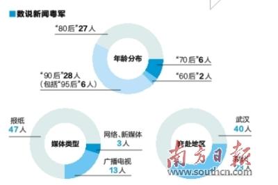 阻击新冠肺炎疫情一线战场新闻粤军记录生死之疫