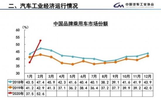 中汽协呼吁出台增产促销政策