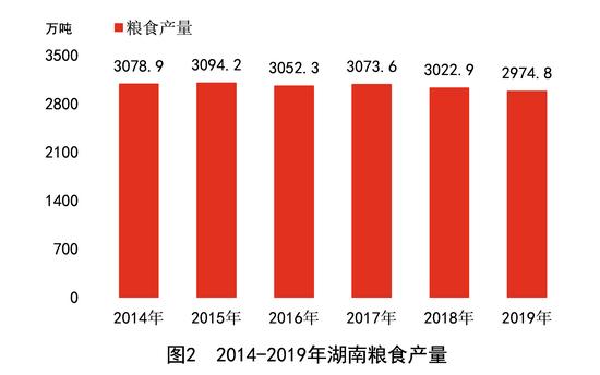 湖南省人均gdp_稳!7718元!湖南人均可支配收入增幅排名全国第10位