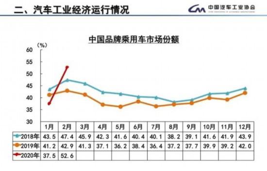 2月汽车产销降近八成 中汽协呼吁出台增产促销政策