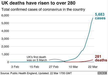 英国出现一名最年轻死亡病例年仅18岁