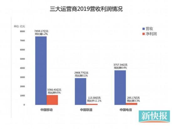 2019年三大运营商年报出炉:三大运营商平均日赚3.79亿
