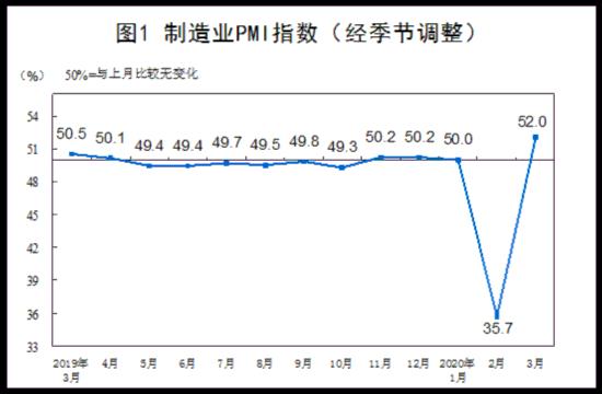 3月采购经理指数回升 企业复工复产明显加快