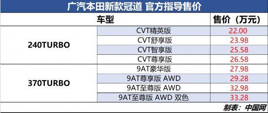 广汽本田新款本田冠道/缤智上市售12.78万起