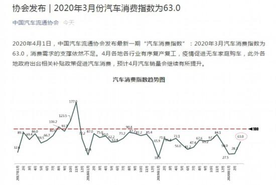 3月中国汽车消费指数为63.04月汽车销量有望提升