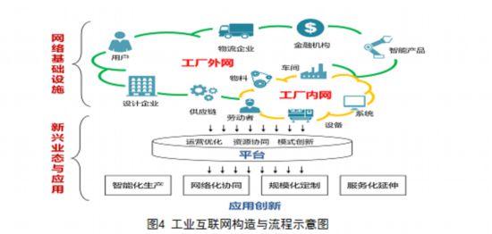 以工业互联网为关键抓手推动制造业产业链现代化