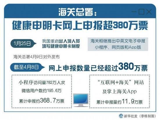 海关总署:健康申明卡网上申报超380万票