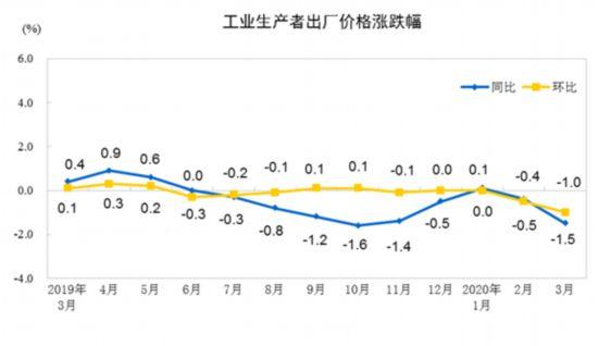 统计局:3月份PPI同比降1.5% 环比同比降幅均扩大