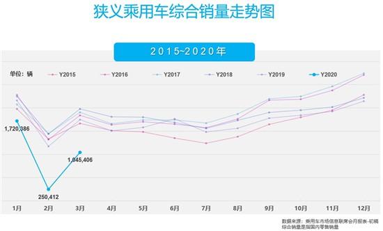 """3月车市呈现V型""""V""""型反弹走势 已接近恢复同期6成水平"""