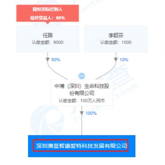 深圳澳蓝智康爱特科技发展有限企业股权穿透图(来源:天眼查)
