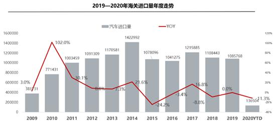 进口车市场短暂停摆平行进口下滑超六成