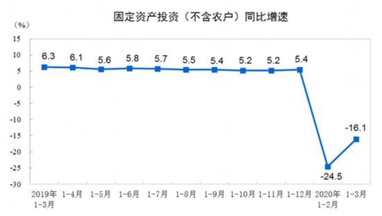 一季度全国牢靠资产投资同比下降16.1%