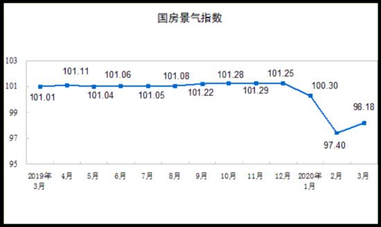 一季度全国房地产开拓投资同比下降7.7%
