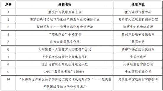 """中国第二届机构海外传播杰出案例""""海帆奖""""评选结果揭晓"""
