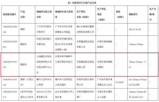 上海嘉定乐购东莞一分公司遭通报 螺旋本白度抽检不合格