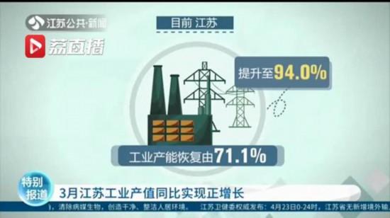 3月份江苏工业产值同比实现正增长 扭转2月以来下滑势头
