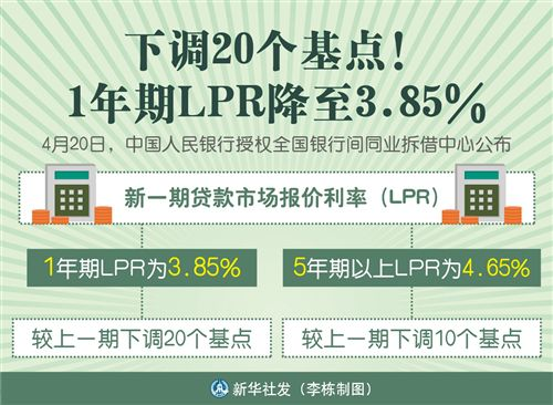LPR降息幅度这么大,房贷能少还点吗?