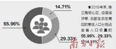 珠三角人口_广东常住人口进一步向珠三角集聚