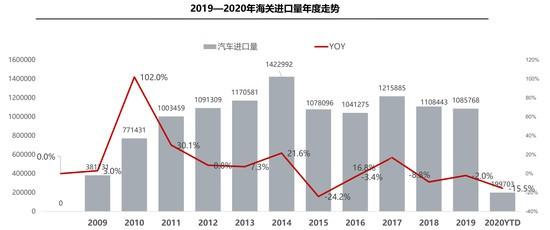 一季度进口车降15.5%中高端细分市场最抗压