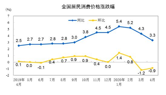 国家统计局今日公布数据显示 4月份CPI同比涨幅回落至3.3% 环比下降0.9%