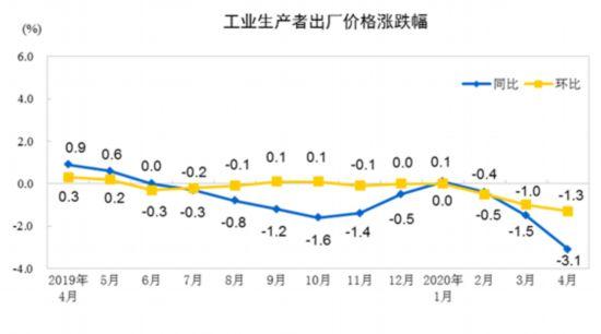 国统局:四月国内工业品价格继续走低 PPI同比下降3.1%