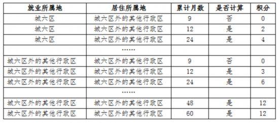 北京积分落户政策将进行修订 6个导向指标优化调整